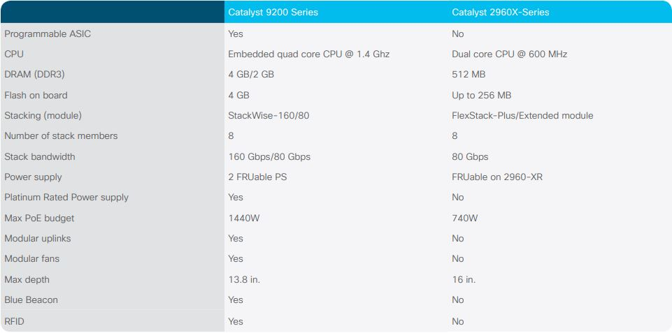 Primerjalna tabela cisco catalyst 9200 vs 2960